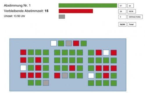 Visualisierung einer Abstimmung: So würde das Resultat eingeblendet.